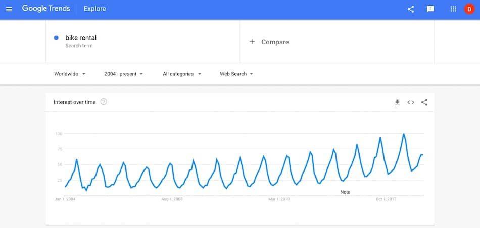 Rent Your Bike Google Trends-min